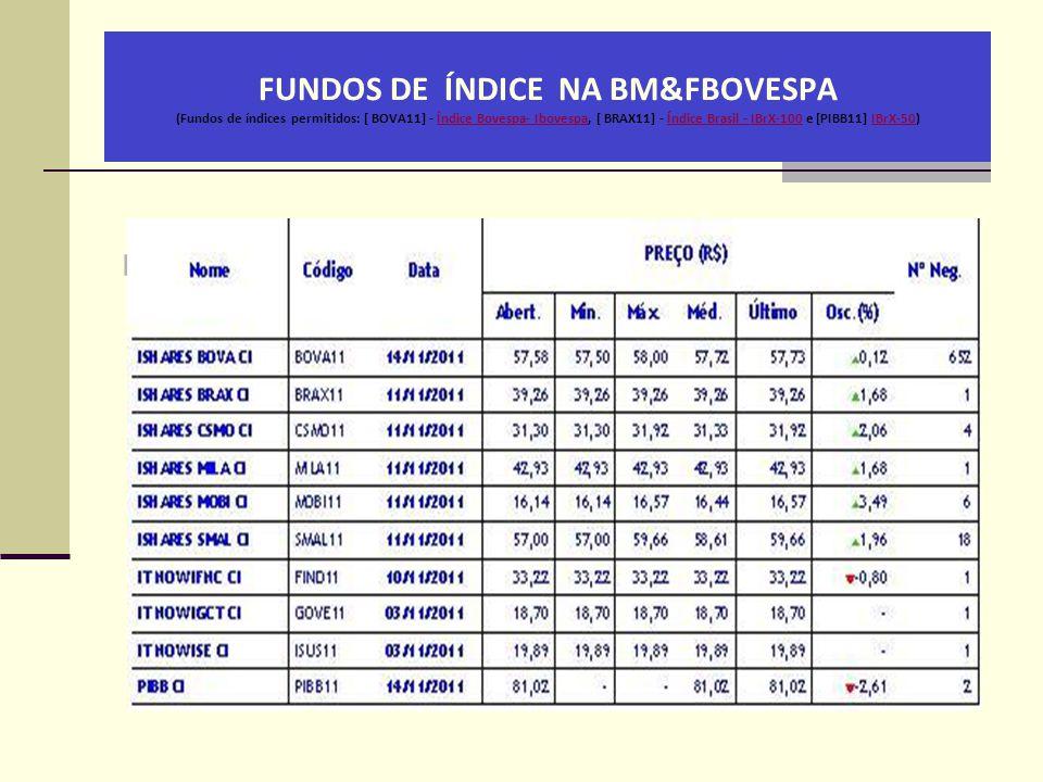 FUNDOS DE ÍNDICE NA BM&FBOVESPA (Fundos de índices permitidos: [ BOVA11] - Índice Bovespa- Ibovespa, [ BRAX11] - Índice Brasil - IBrX-100 e [PIBB11] IBrX-50)